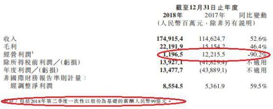 小米奖励雷军99亿利润大降 半年市值蒸发3000亿港元