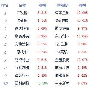 午评:两市单边下挫沪指跌0.77%旅游股逆市走强