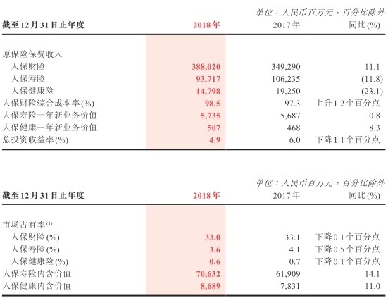 中国人保三大业务市场占有率齐下滑 8高管年薪超百万