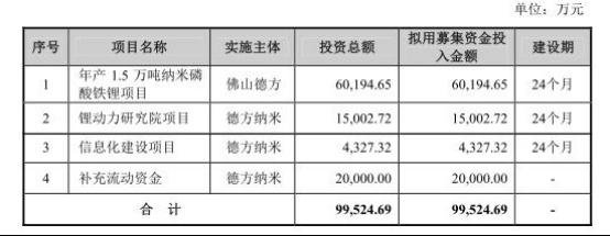 德方纳米毛利率两年腰斩拟A股吸金10亿扩产过剩产能