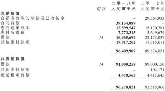 佳兆业集团年报见光死股价低开低走 净负债率仍超200%