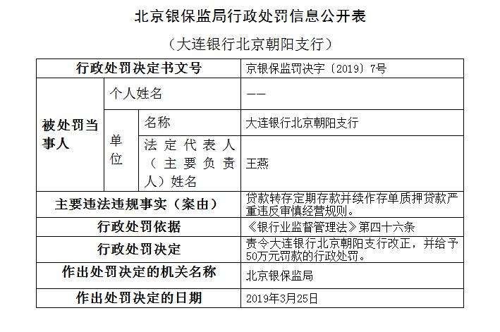 大连银行北京朝阳支行违法遭罚50万 违反审慎经营规则
