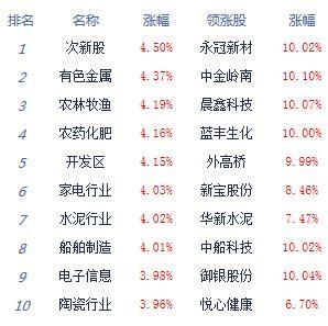 午评:两市高开高走沪指涨2.29%区块链掀涨停潮