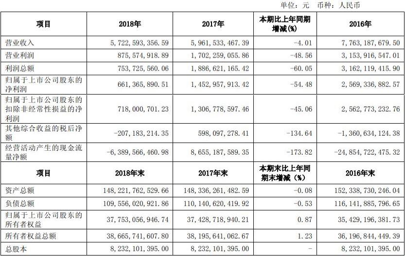 方正证券业绩腰斩23亿本金涉诉讼3高管年薪超300万