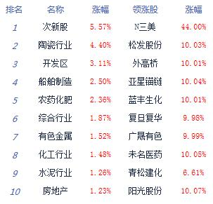 收评:两市震荡整理沪指涨0.2%成交额再破万亿元