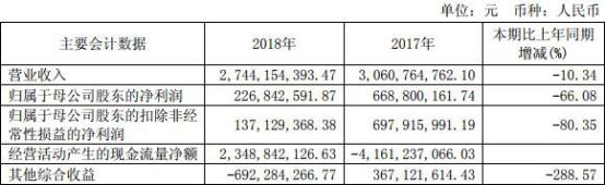西南证券业绩降近7成IPO吃零蛋 25亿本金踩雷质押