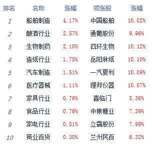 午评:两市下探回升沪指跌0.39%透明工厂掀涨停潮