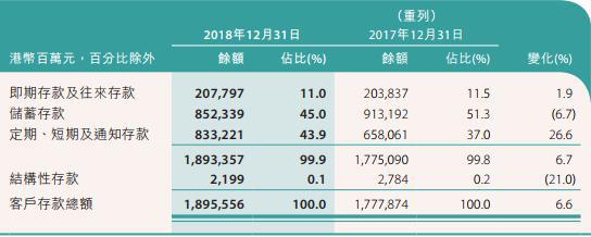 中银香港去年贷款减值准备达54亿港元 总裁年薪千万