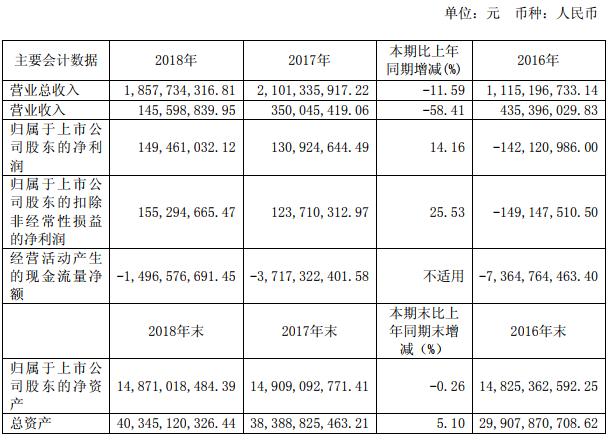 华创阳安11亿元本金陷融资违约去年资产减值增近9倍
