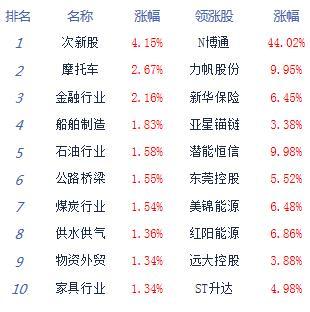 午评:三大股指集体上涨沪指涨1.12%金融股爆发