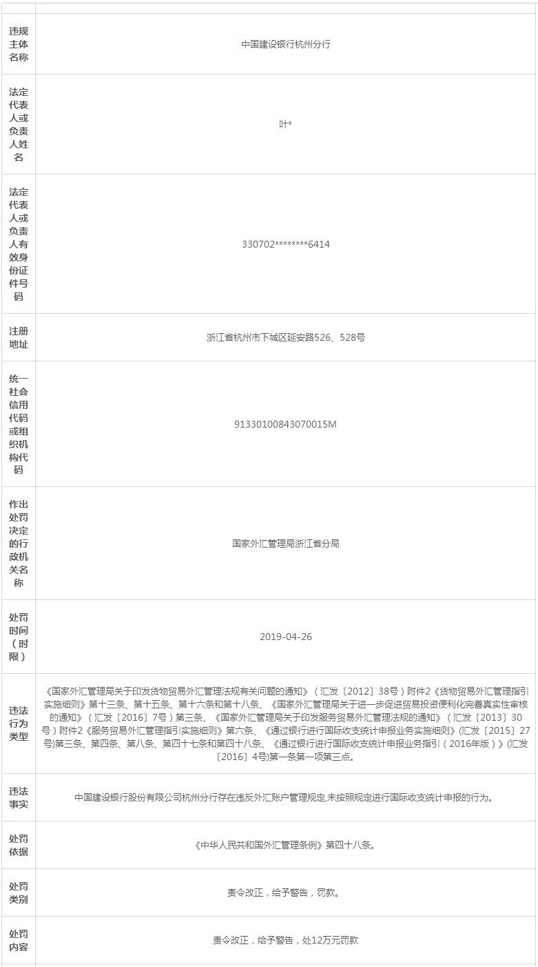 建设银行杭州违法遭罚遭警告 违反外汇账户管理规定