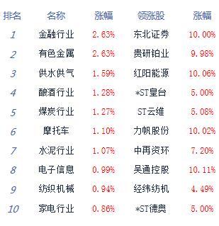 午评:沪指收复3200点涨1.11%周期、金融股崛起