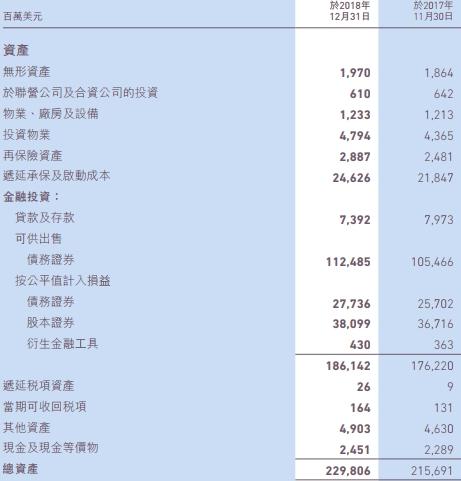 友邦保险去年纯利32亿美元降49% 净保费收入320亿美元
