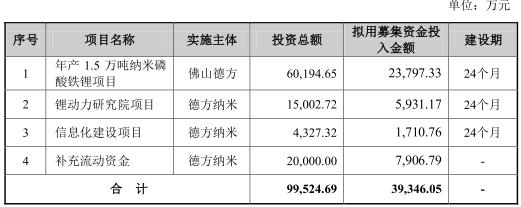 """""""百元股""""德方纳米上市募资狂降6亿毛利率连降三年"""