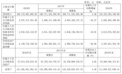广汇汽车去年存货20