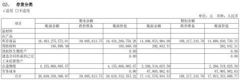 �V�R汽�去年存�206�|跌�r���0.39�| 37�|股�|押