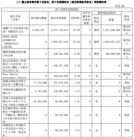 广汇汽车去年存货206亿跌价准备0.39亿 37亿股质押