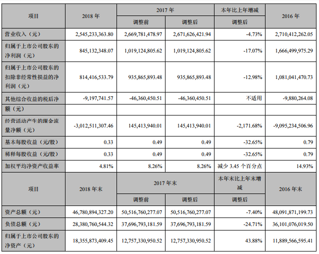 华西证券去年净利下滑17% 董事长与总裁年薪超300万
