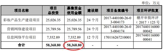 丸美生物二冲IPO:募资缩水8亿元员工人数连降两年