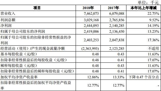 青农商行去年人均年薪28万贷款减值损失18亿增长74%