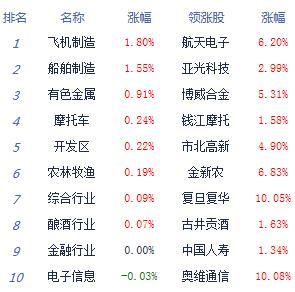午评:两市宽幅震荡沪指跌0.36%军工股崛起