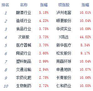 收评:三大股指暴涨沪指涨1.91%板块全线飘红