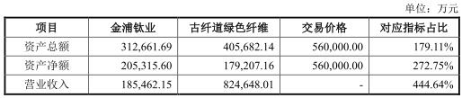 金浦钛业56亿买标的扣非净利诡异翻倍 估值火箭蹿升