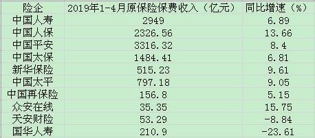 上市保险公司前四月保费收入增速逐渐回落,国华人寿天安财险仍垫底