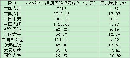 上市險企前5月保費延續增長 國華人壽天安財險拖后腿