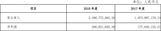 贵阳农商行活期存款下降 不良率腰斩至9.88%