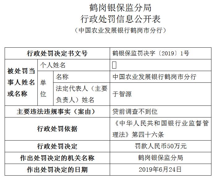 因贷前调查不到位 农业发展银行鹤岗分行违法遭罚50万