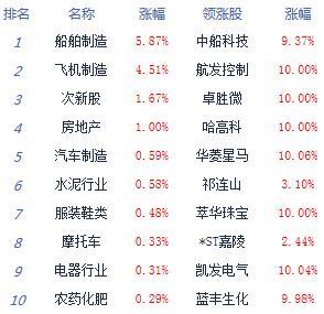 午評:滬指跌0.27%考驗3000點,軍工、地產等板塊居漲幅榜前列