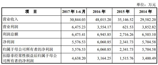 聚燦光電上市兩年業績變臉質押燃烽煙 投行國泰君安賺2500萬