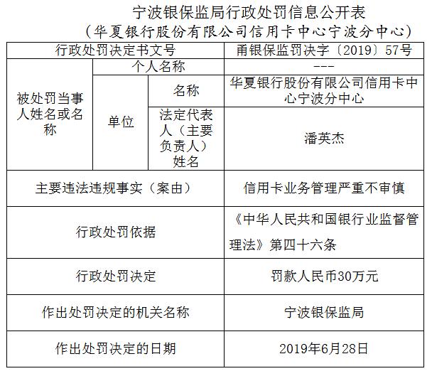 华夏银行信用卡中心宁波违法遭罚 业务管理严重不审慎
