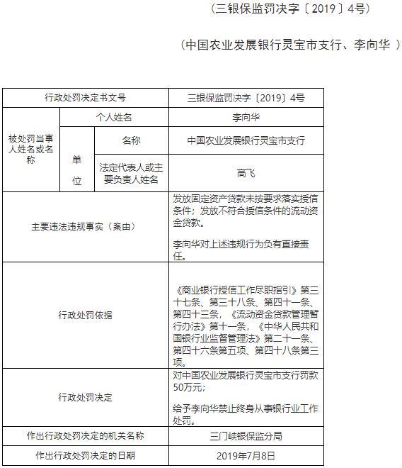 農業發展銀行靈寶兩宗放貸違規罰50萬元 1人遭終身禁業 未按要求落實授信條件