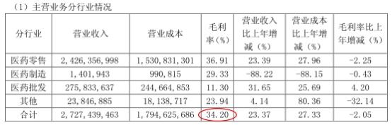 保藏 老苍生外资股东欲清仓套现50亿元 毛利率已连降三年