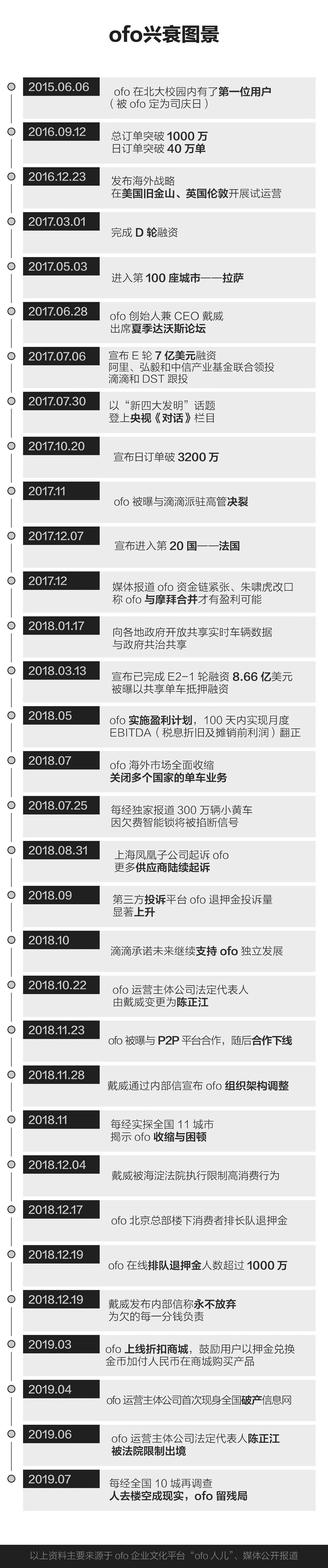 消息:ofo残局复盘 传统产业链玩不起的资本游戏