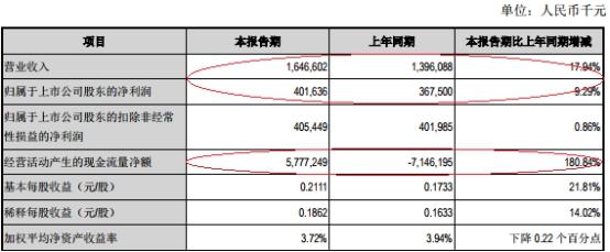 江陰銀行上半年貸款減值損失7.7億