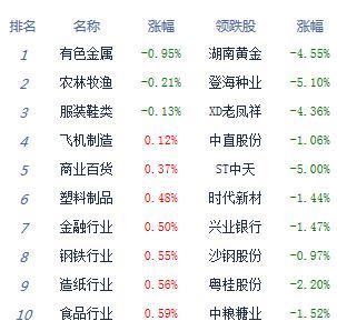午評:兩市高位震蕩滬指漲0.78% 白酒股走強-鄭州小程序開發