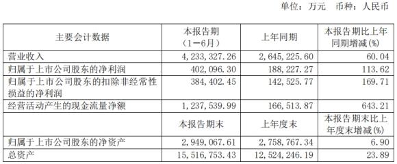 恒力石化上半年营收和净利润大幅上升 4类产品降价 存货176亿跌价准备216万