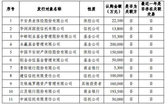 杭州银行上市三年募资138亿分红32亿 又欲募72亿补血