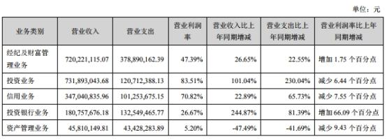 华西证券资产负债率增近13个百分点 今年仅过会1单IPO