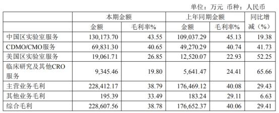 药明康德上半年营收增33% 归母净利润降17%