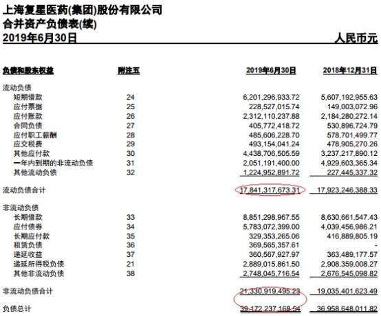 复星医药上半年50亿销售费用侵蚀利润 归母净利15亿