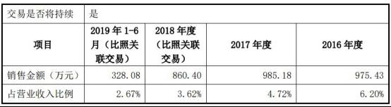 日辰股份毛利率超海天味业反常 关联交易助营收增长