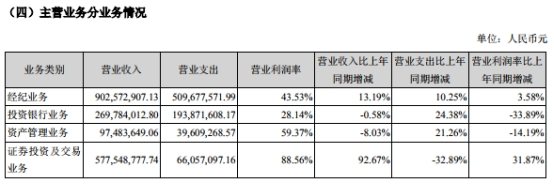 长城证券上半年净利增6成 评级下降IPO上会吃鸭蛋
