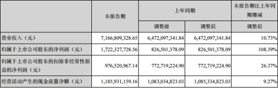 华润三九上半年销售费用29亿研发2亿 子公司行贿改没