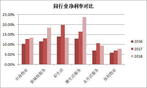 保利物业净利率严重