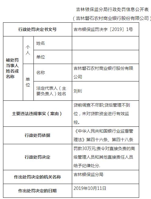 吉林磐石农商行违法遭罚 未对贷款资金进行有效监控