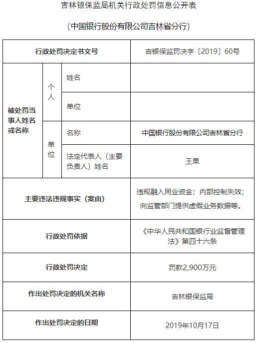 中国银行吉林省分行违法遭罚2900万 原分行长遭禁业